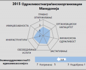 2015 CSO Sustainability Index – Macedonia