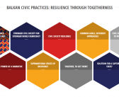 NEW! Balkan Civic Practices: Resilience through Togetherness